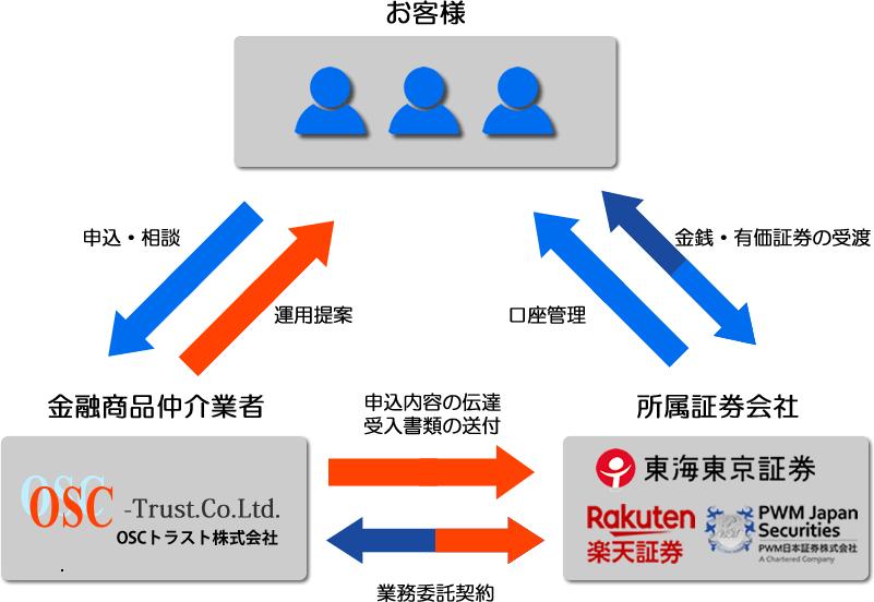 金融商品仲介業者としてのサービス