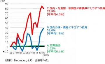 長期・積立・分散投資の効果